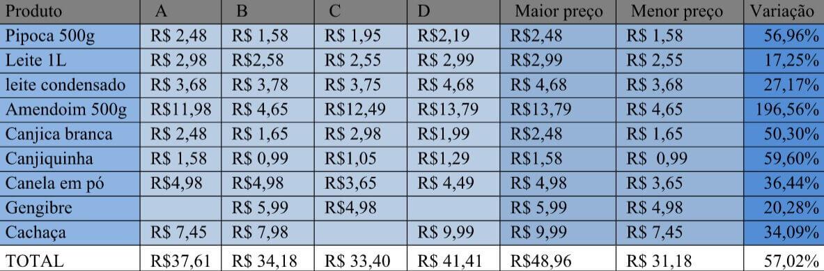Preços de produtos típicos para festa junina aponta variação de até 190% em Lagoa Santa