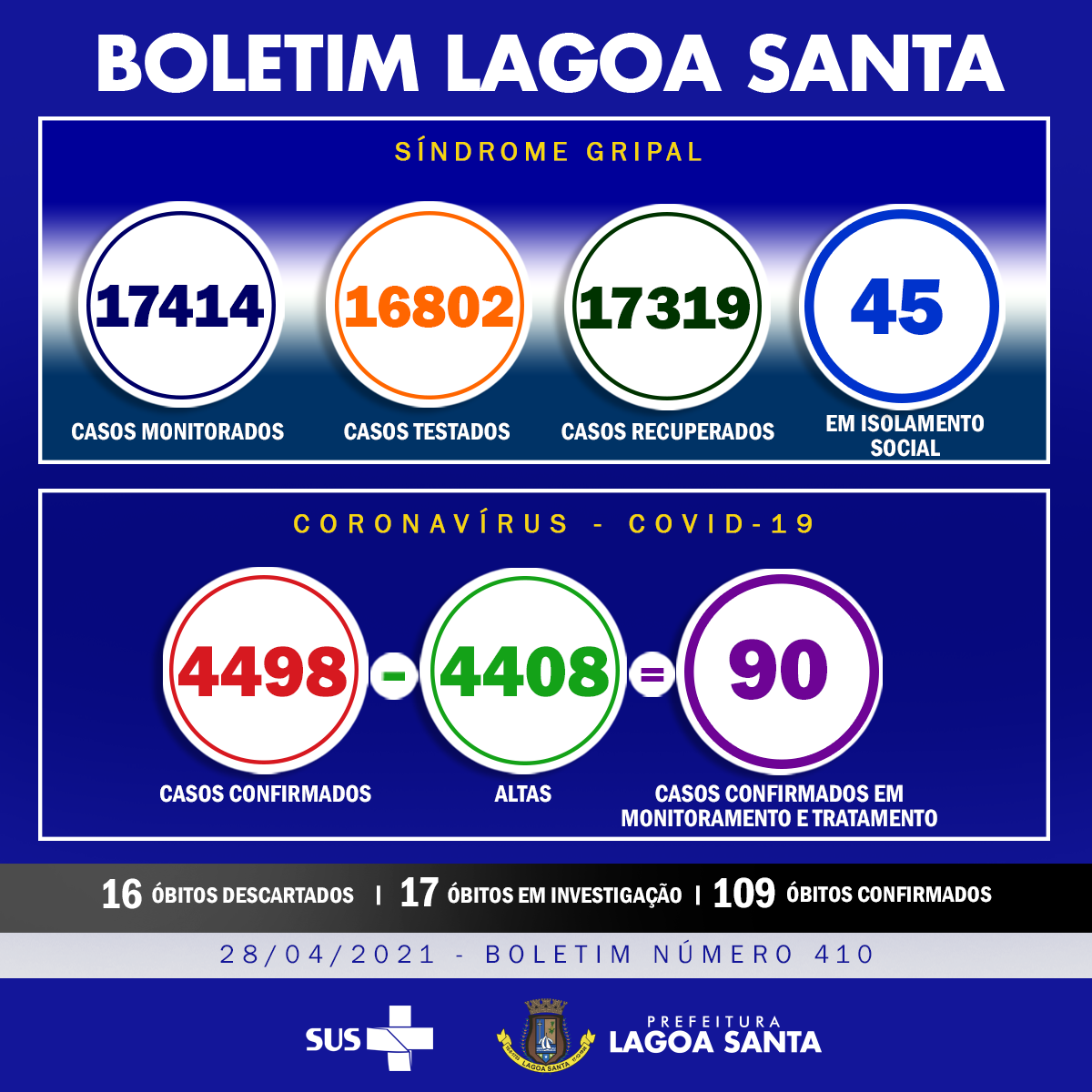 Lagoa Santa volta a subir o número de infectados e mortos por Covid-19