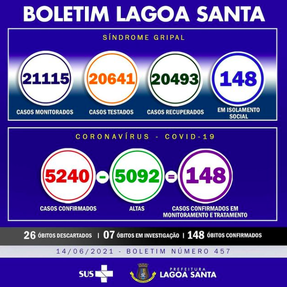 Boletim Informativo da Covid-19, 14/06/2021