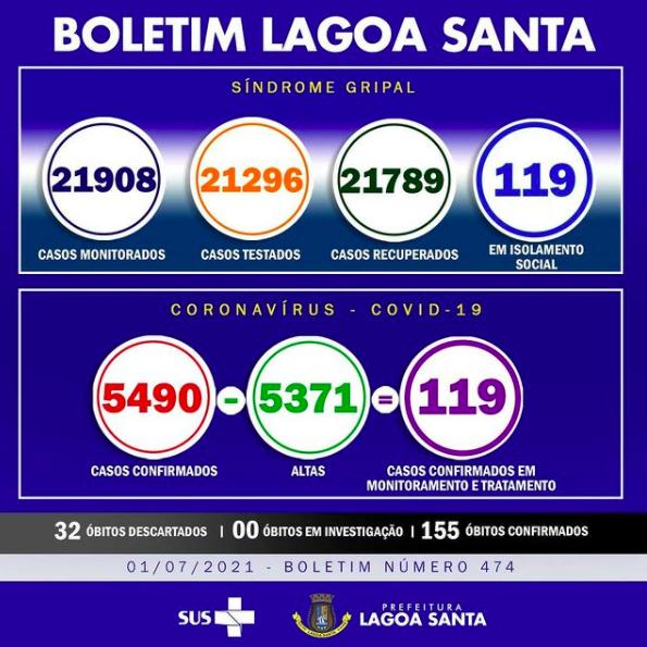 Boletim Informativo da Covid-19, 01/07/2021