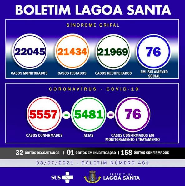 Boletim Informativo da Covid-19, 08/07/2021