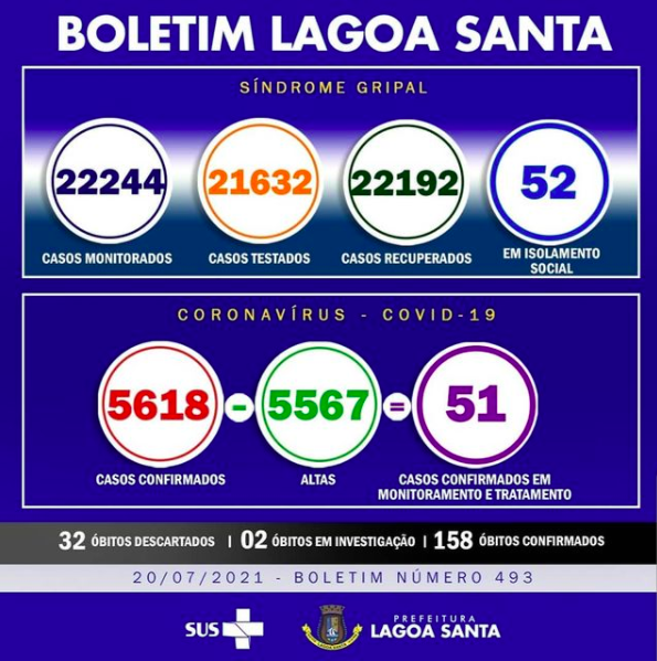 Boletim Informativo da Covid-19, 20/07/2021
