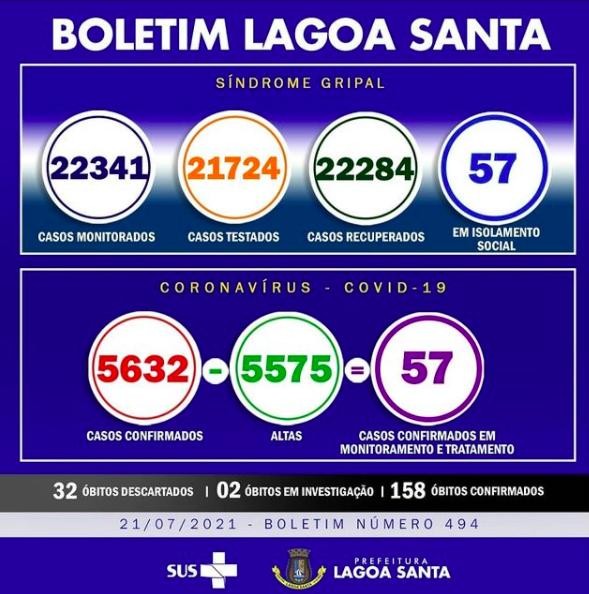 Boletim Informativo da Covid-19, 21/07/2021