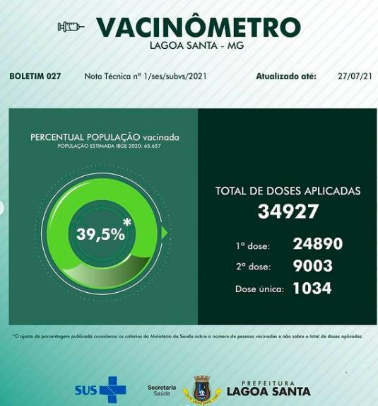 Prefeitura divulga novos dados sobre a vacinação