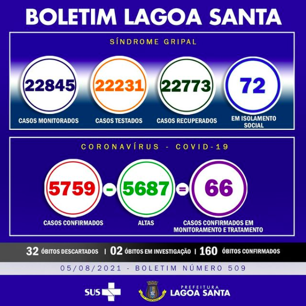 Boletim Informativo da Covid-19, 05/08/2021