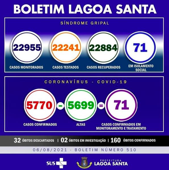 Boletim Informativo da Covid-19, 06/08/2021