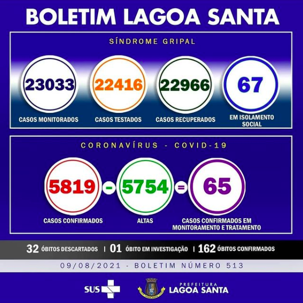 Boletim Informativo da Covid-19, 09/08/2021